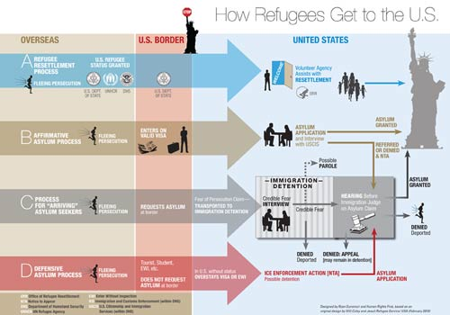 How-Refugees-Get-to-the-US_5001